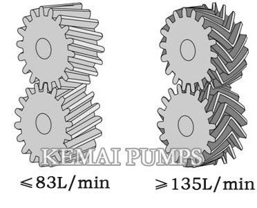 k series gear pumps gear