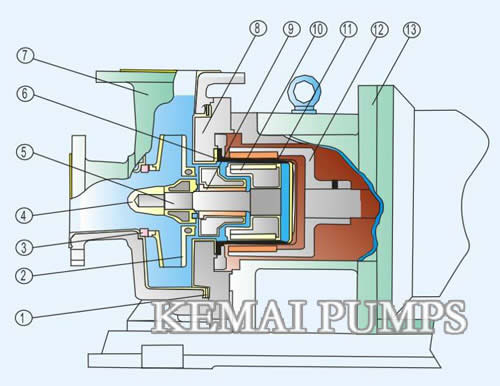 CQB Magnetic Drive Pump Structure 3